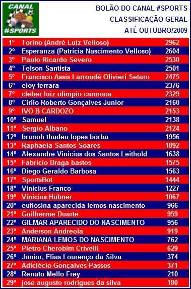Bolão do Canal #Sports - Outumbro/2009