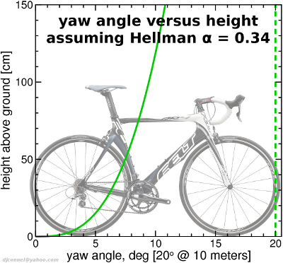 yaw angle versus height