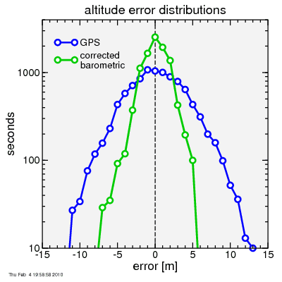 histogram of error